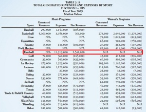 NCAA Revenue Report FY2009_v2