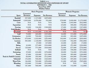 NCAA Revenue Report FY2009_v2